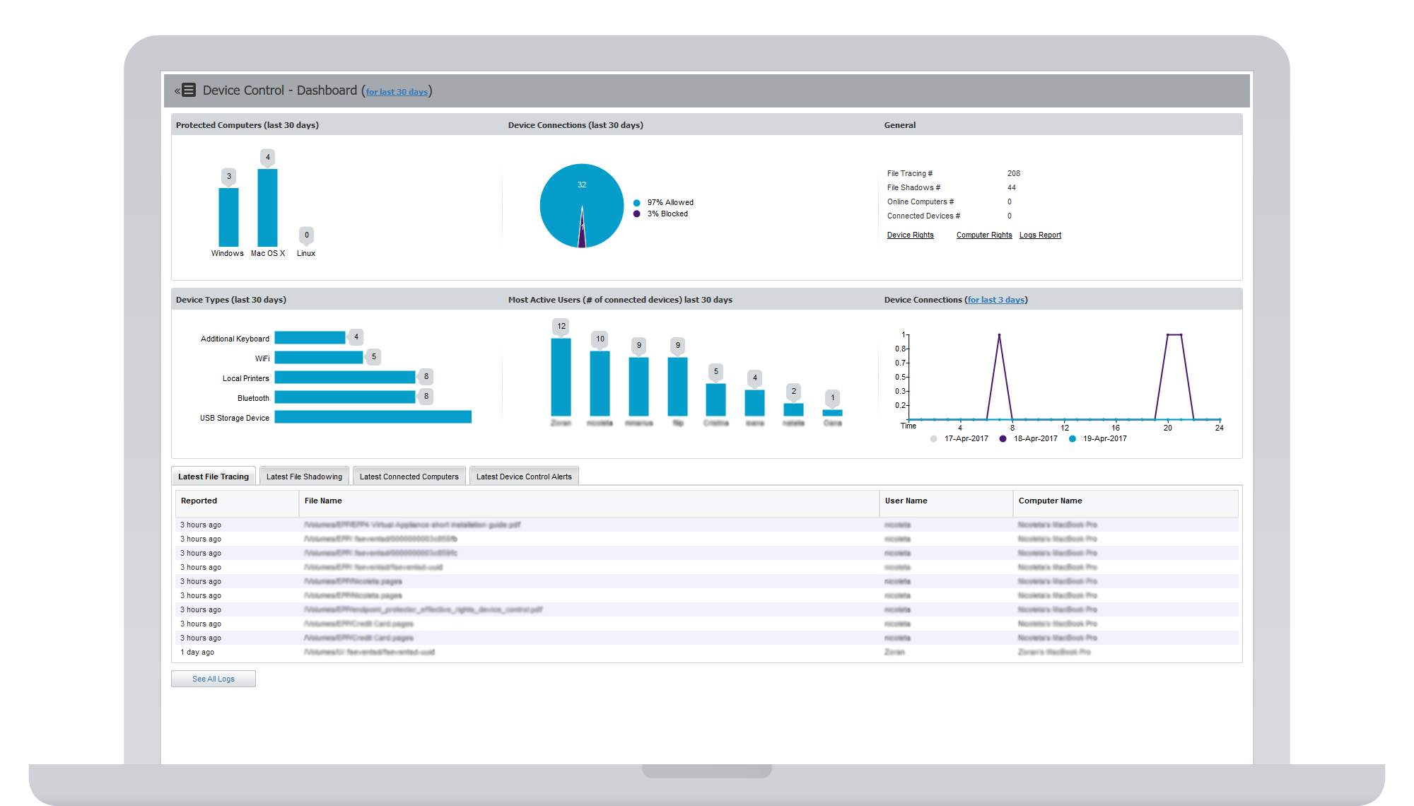 Endpoint Protector features  DLP, Device Control, MDM & more